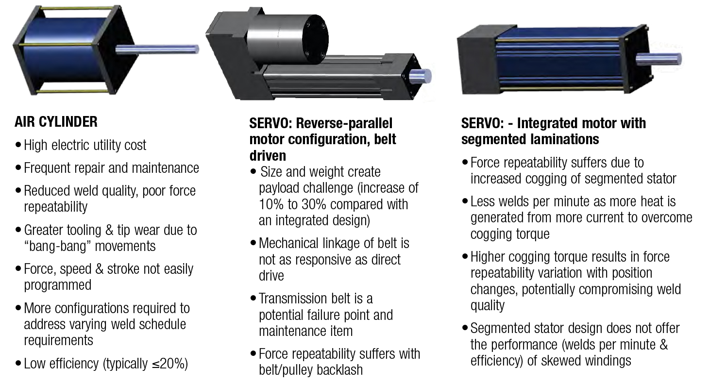 ServoWeld Competing Technologies