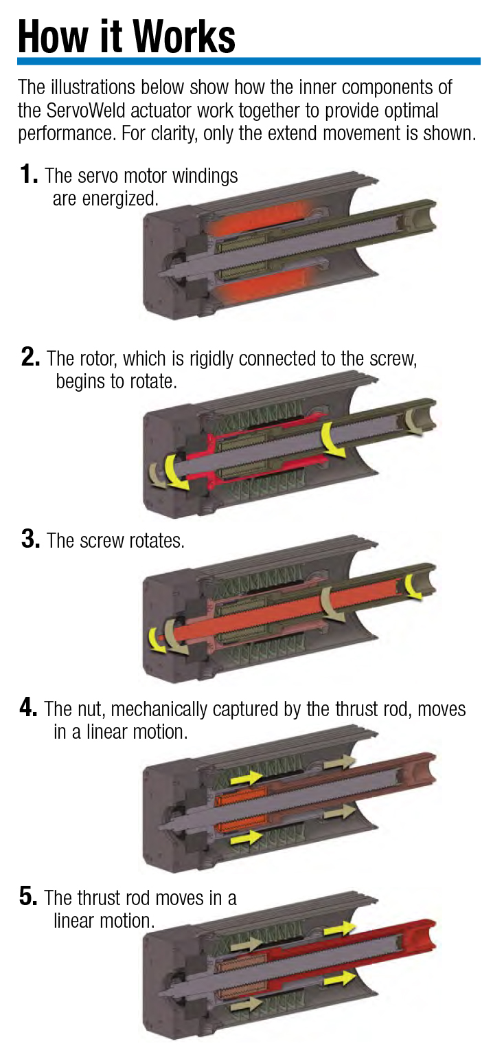 How ServoWeld Actuators Work