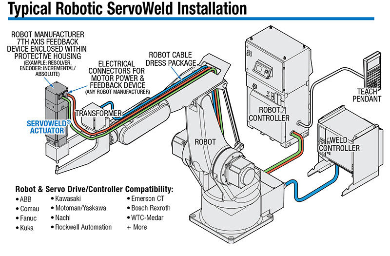 Typical Robotic ServoWeld Installation