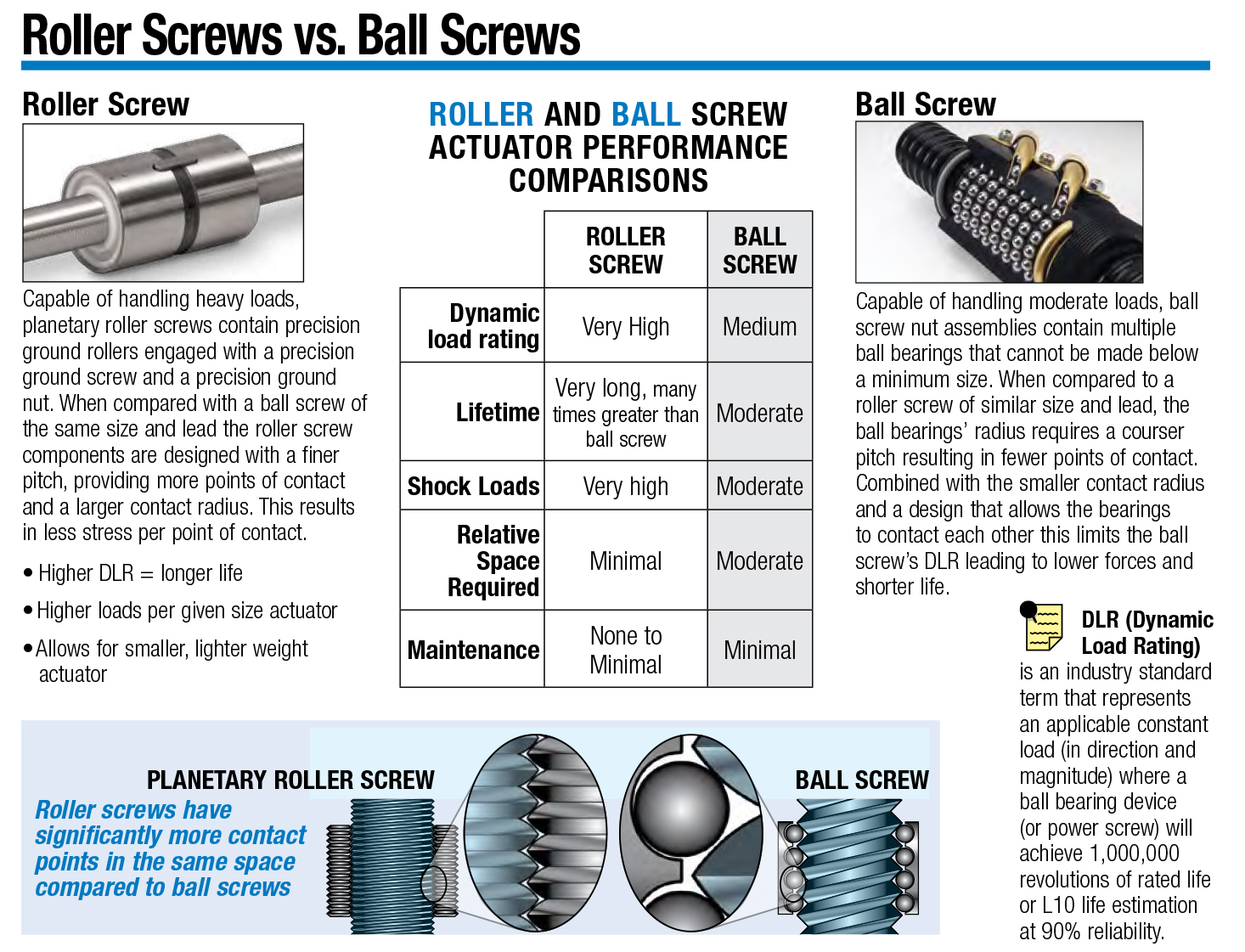 Roller Screws vs. Ball Screws