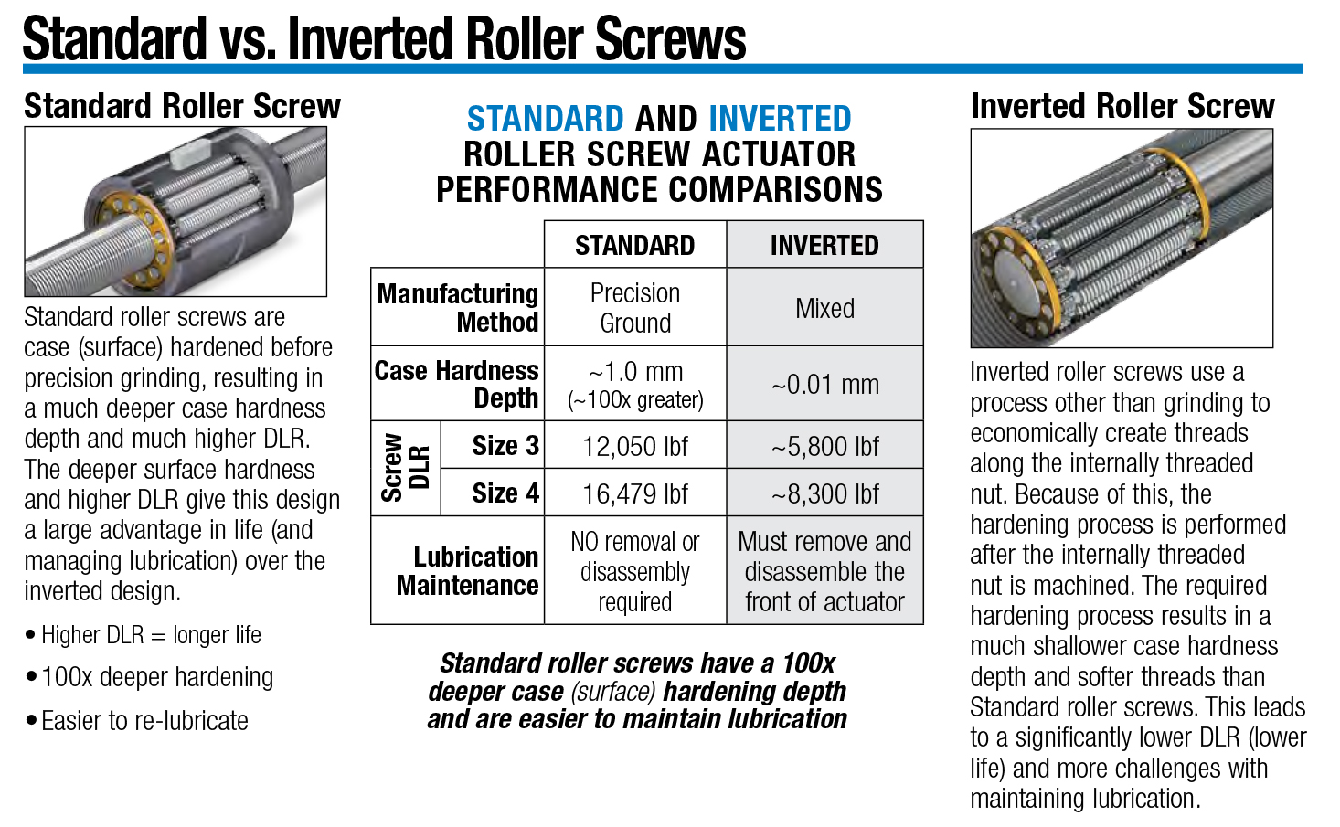 Standard Roller Screws vs. Inverted Roller Screws
