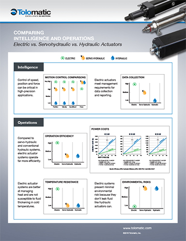 Hydraulic vs high force electric linear actuators: new