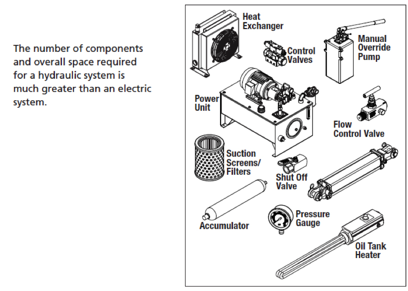 Converting Hydraulic Systems to Electric