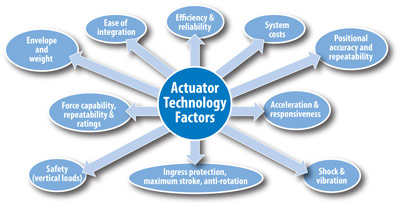 Actuator technology selection
