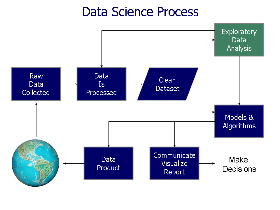 Data_visualization_process