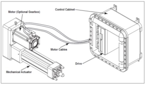 Electric linear actuator system