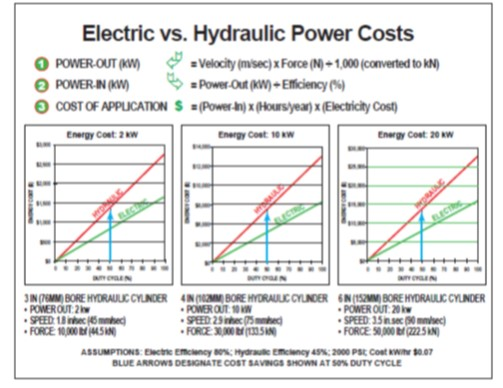 electricity costs: hydraulic vs electric actuators