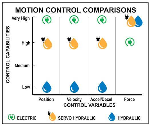 motion control variables comparison