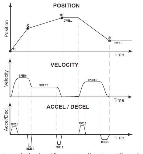 linear motion profile