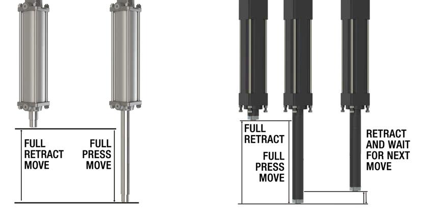 hydraulic vs electric linear actuator stroke length