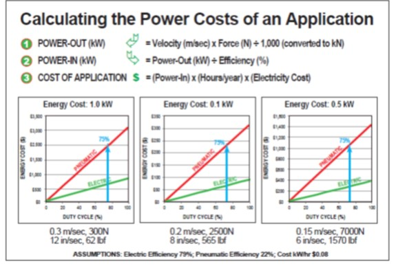 Comparison  of utility costs