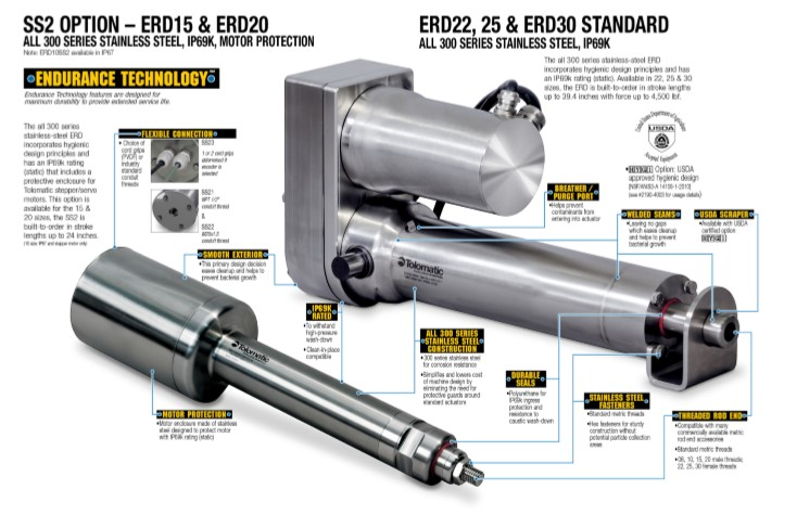 ERD electric cylinders for food processing