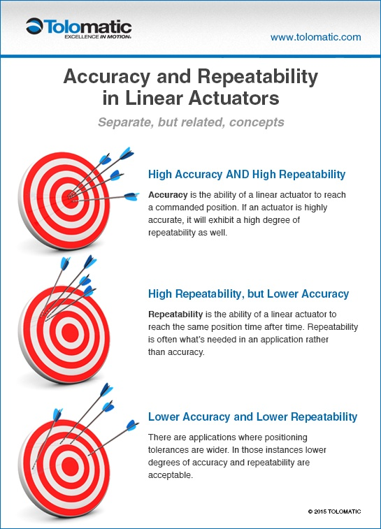 accuracy and repeatability infographic