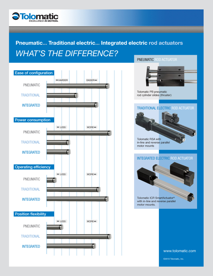 linear actuator selection infographic
