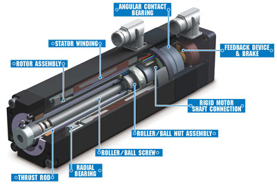integrated linear actuator