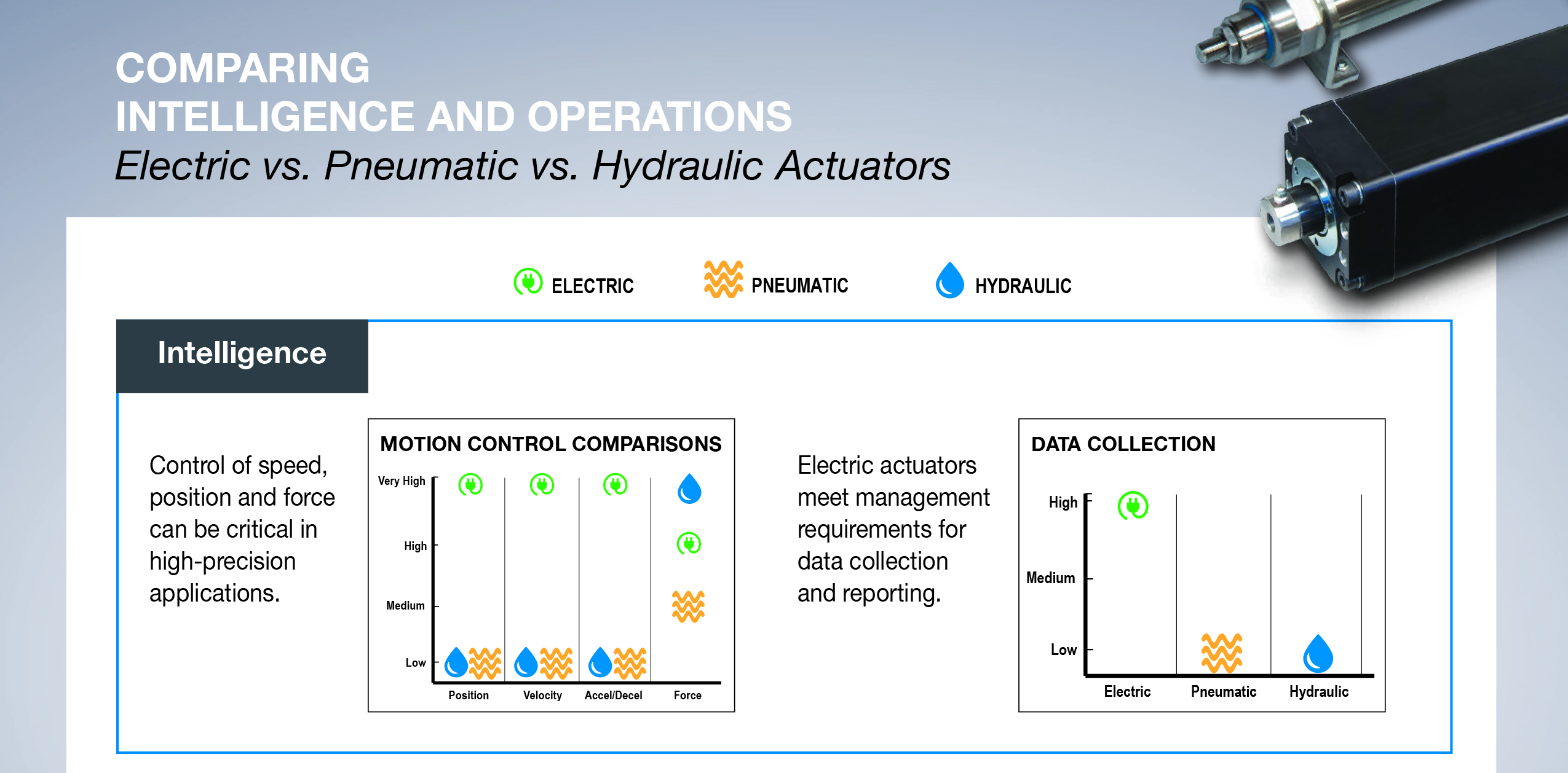 Compare pneumatic cylinders to electric linear actuators
